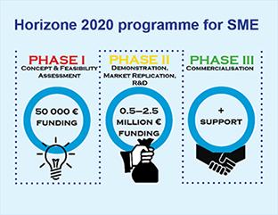 horizone-2020